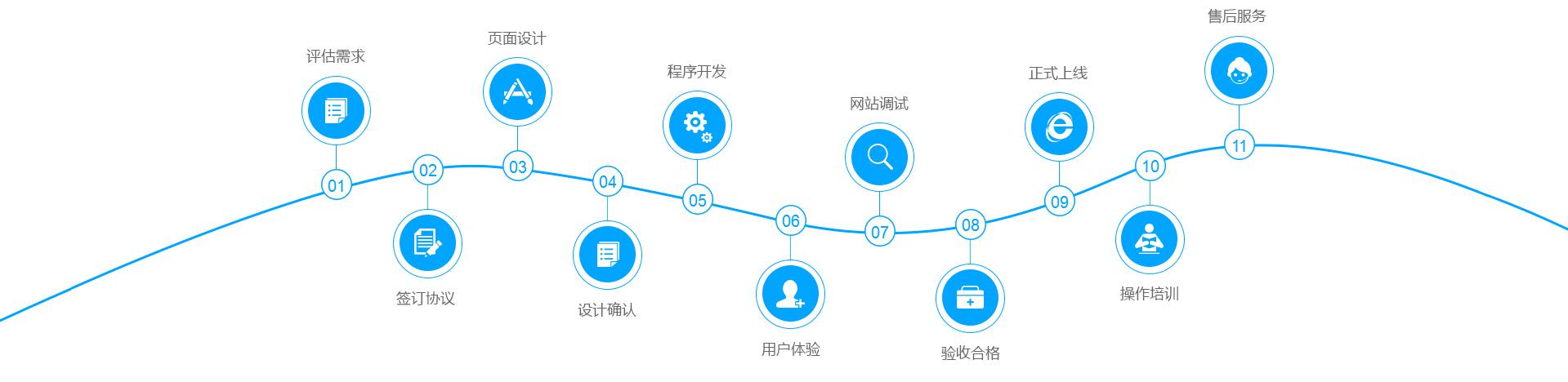 易网集团服务流程